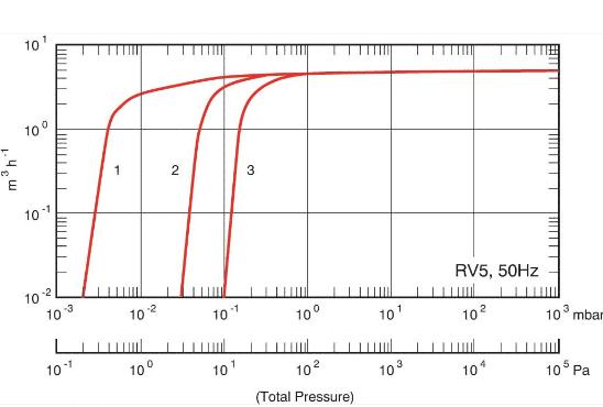 rv5chart1